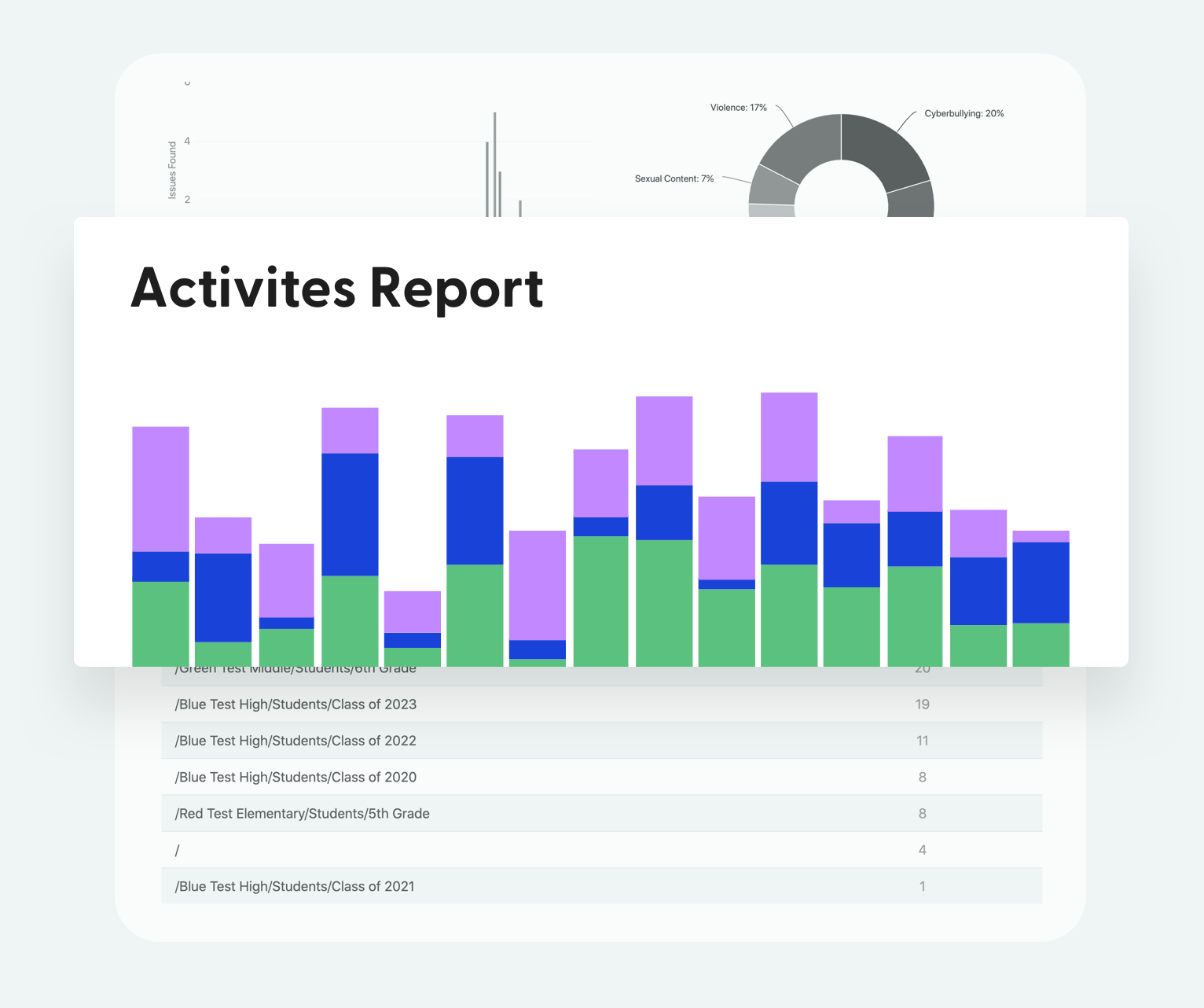 Illustration of a report of activities with a colorful segmented bar chart